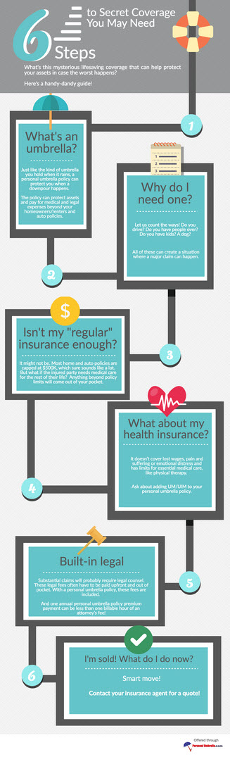 6 Steps to Secret Coverage You May Need infographic